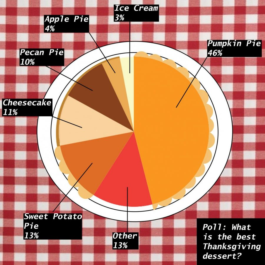 Battle of the Thanksgiving Desserts: A Definitive Poll