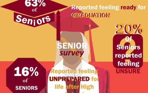 Seniors report readiness for graduation