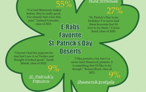 E-Rabs vote on favorite St. Patrick's Day deserts